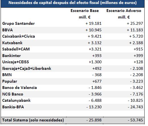 Banco de España Oliver Wyman